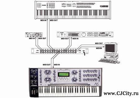 Коммутация у синтезатора