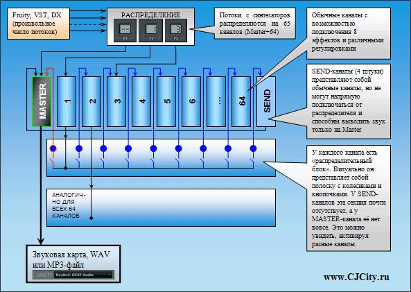 Схема работы микшера FL Studio