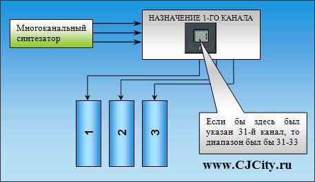 Схема распределения для многопотокового синтезатора